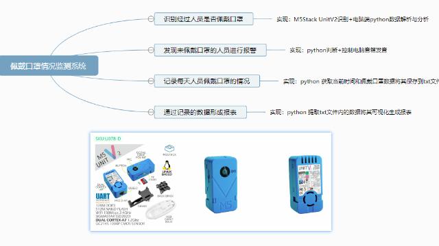 基于 M5Stack-UnitV2 实现的宿舍口罩佩戴情况监测系统