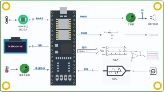基于小脚丫FPGA的综合技能训练平台