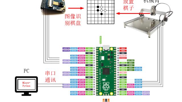 """树莓派Pico项目——基于""""树莓派Pico""""的五子棋AI对弈平台(——迷你版阿尔法狗)"""