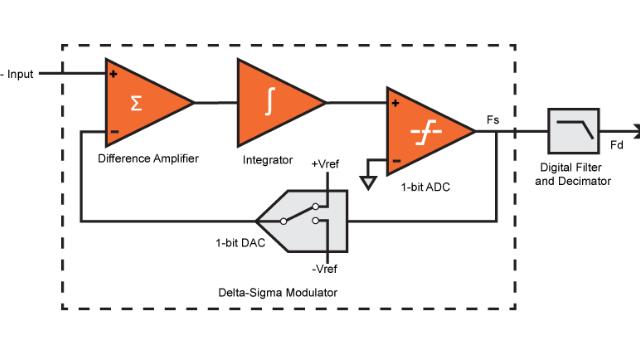 通过高速比较器和FPGA逻辑实现Sigma Delta ADC - 基于电赛综合训练板/小脚丫FPGA