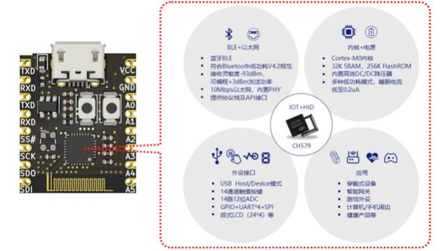 基于沁恒的CH579的32位Arm CM0的核心模块,DIP16/邮票孔封装,内置BLE和ADC