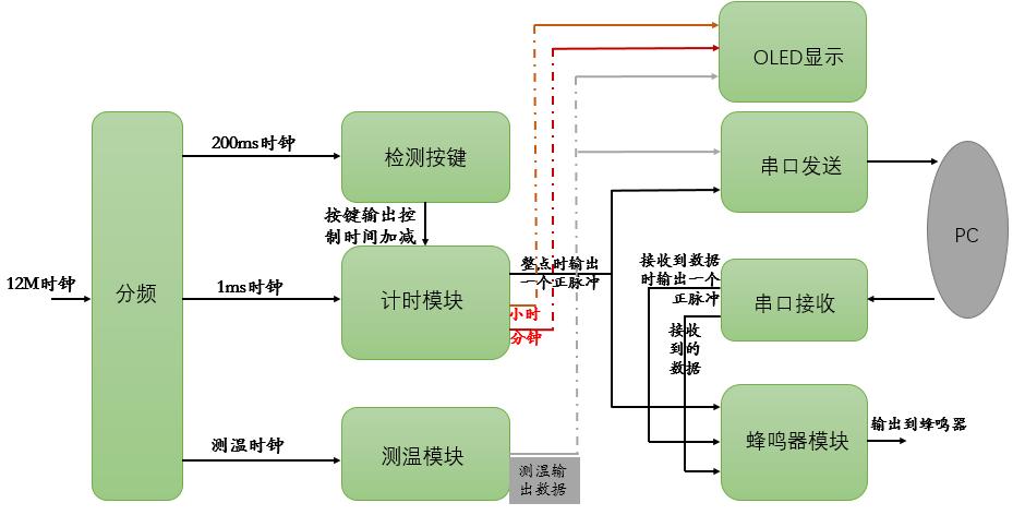 图1  总体设计框图